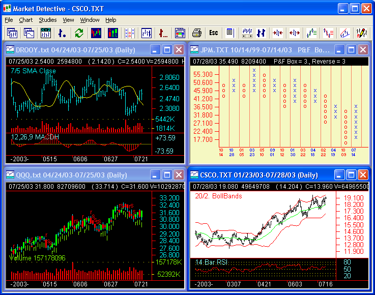 Market Detective Technical Analysis Charts of four symbols