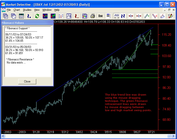 Market Detective Technical Analysis Chart of EBAY with Fibonacci lines